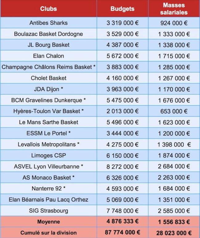 Prancūzijos klubų biudžetai