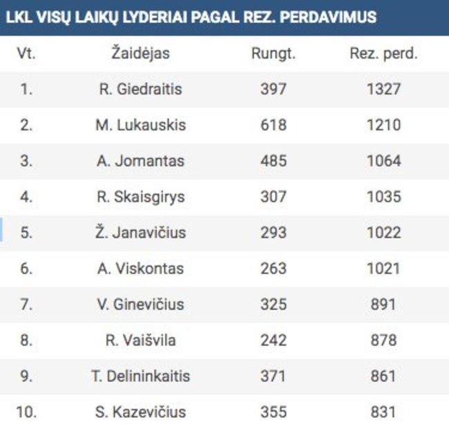 Rezultatyvių perdavimų lyderiai (LKL lentelė)