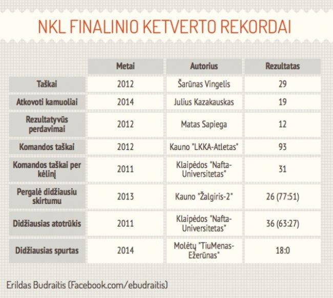 NKL finalinio ketverto rekordai