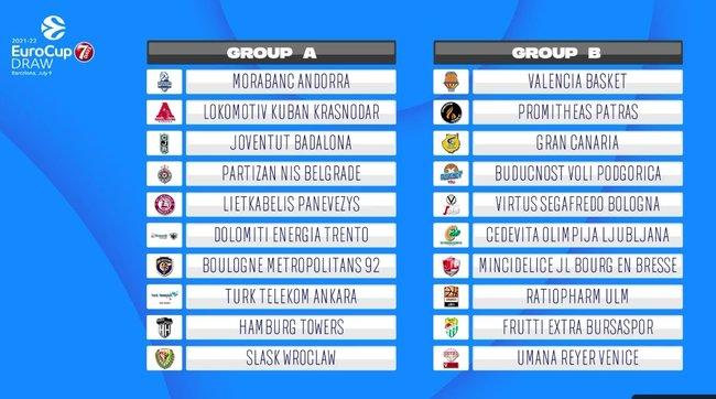 Europos taurės grupės