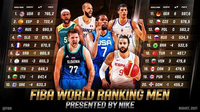 FIBA reitingas